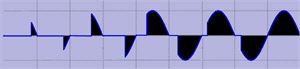 Phase Angle SCR Wave